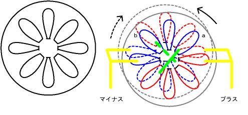 ウイムスハースト静電発電機の原理